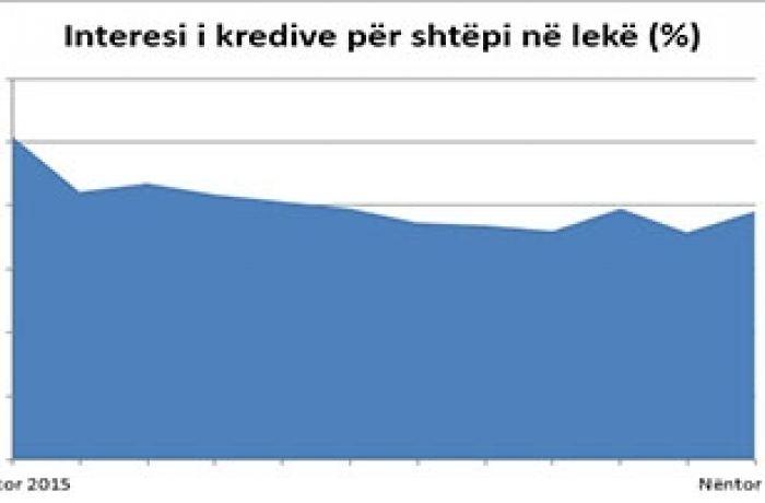 Купить недвижимость в Албании в 2017 году в ипотеку стало еще дешевле