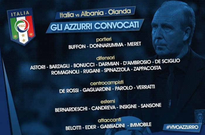 Скуадра Адзурра объявила состав на матч с футбольной сборной Албании