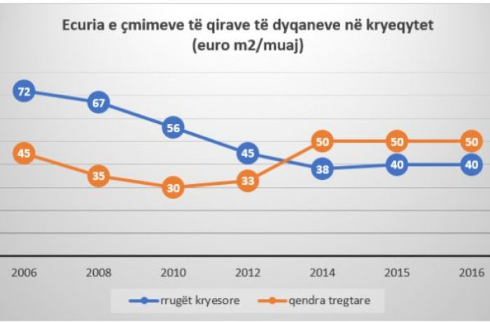 Как изменился рынок аренды коммерческой недвижимости в столице Албании