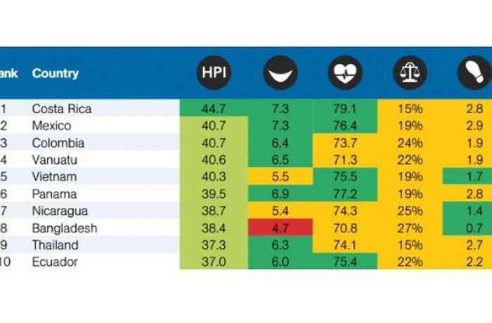 Happy Planet Index – Албания на 13-ом месте мирового рейтинга качества жизни