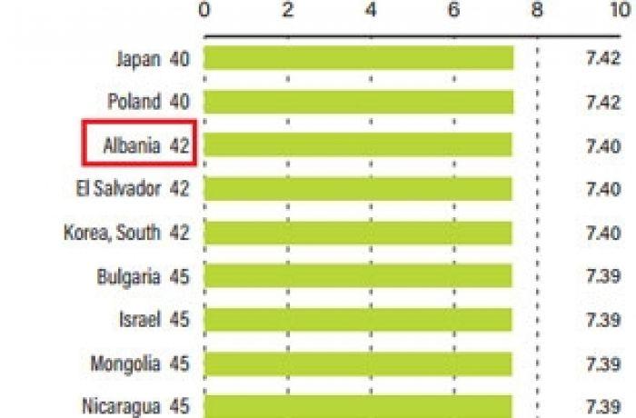 Институт Фрейзера: Албания первая в регионе с точки зрения экономической свободы