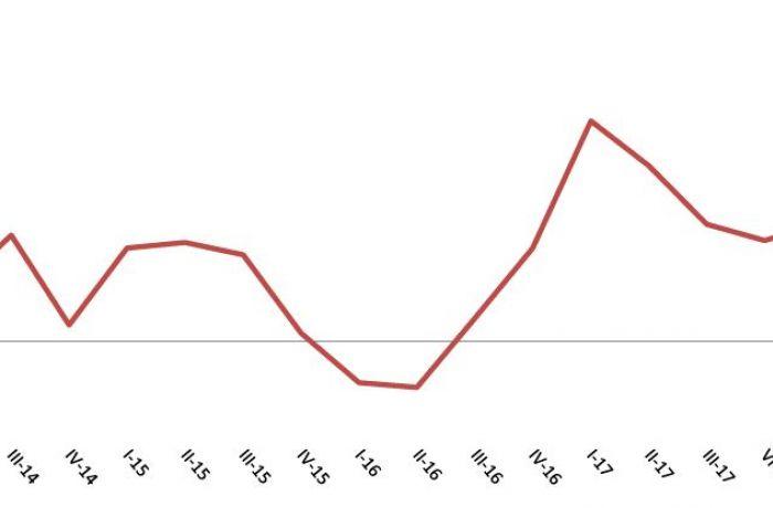 Недвижимость в Албании 2018: индекс жилищного строительства во II квартале вырос