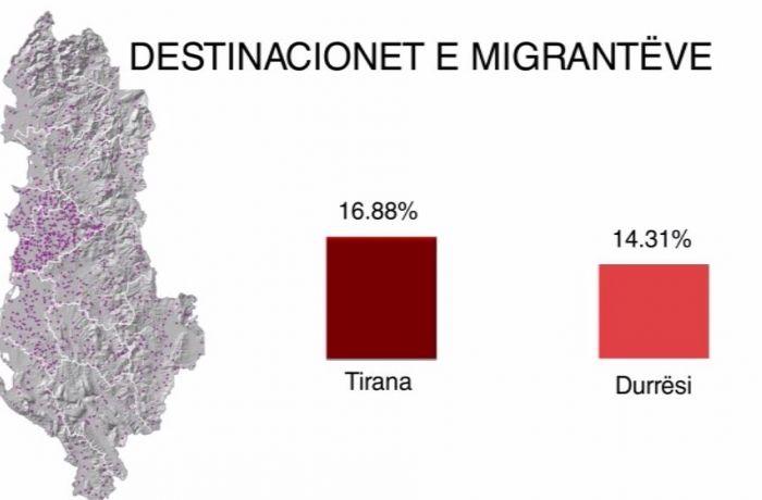 Большое переселение – Албанцы стекаются в Тирану и Дуррес